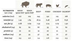 Nutritional Chart