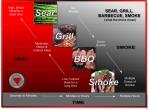 From searing to smoke chart