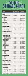 Cold Food Storage Chart